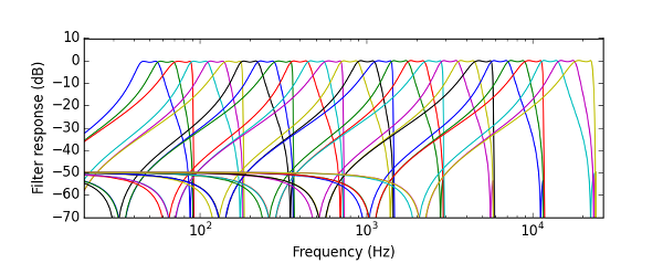 Friture filters for the 3-bands per octave spectrum